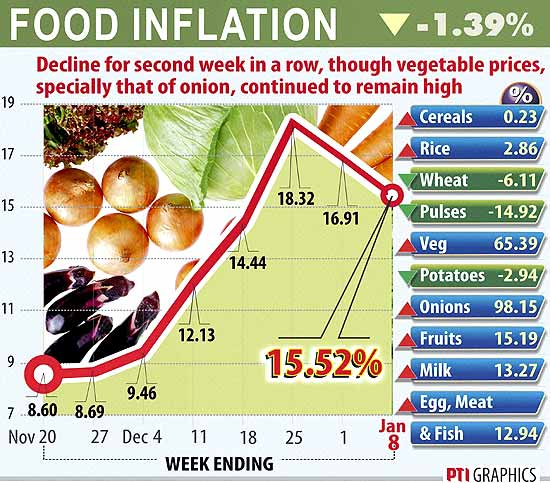 food inflation in india 1 introduction food price inflation has become a major problem in india over the past few years price stability is crucial for sustainable growth, as persistent inflation implies higher demand.